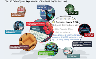 Internet crimes cost victims more than $1.4 billion